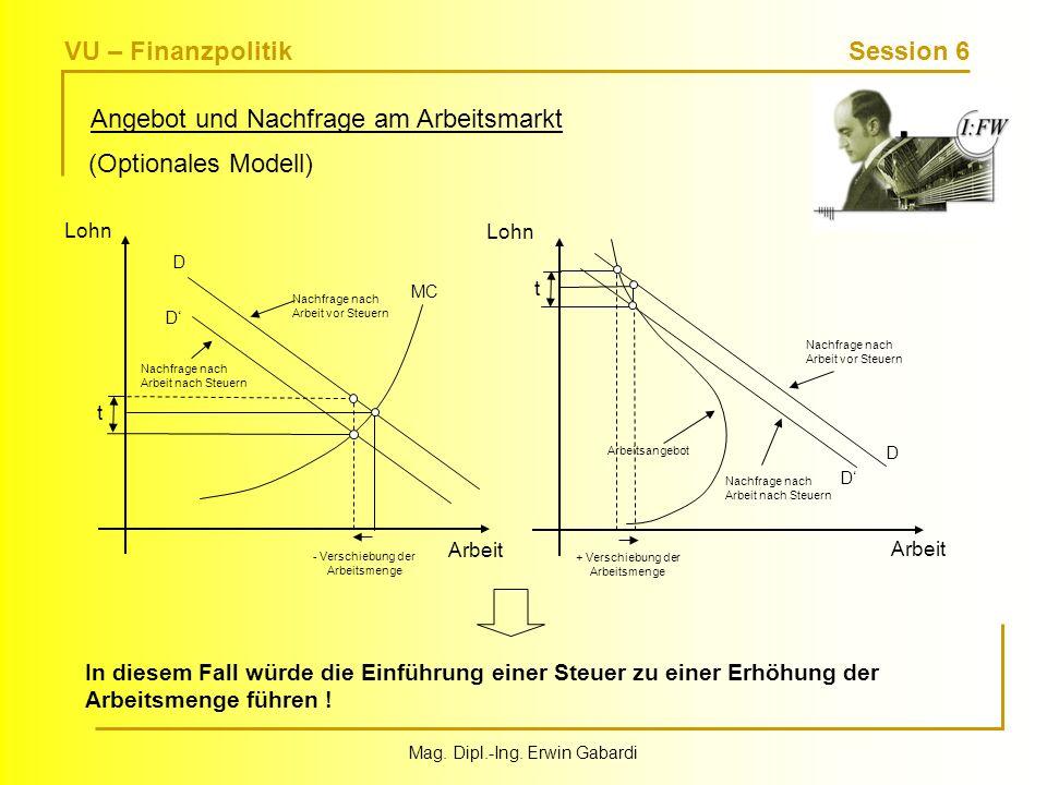 VU – Finanzpolitik Session 6 Mag. Dipl.-Ing. Erwin Gabardi Angebot und Nachfrage am Arbeitsmarkt (Optionales Modell) Arbeit Lohn MC D D - Verschiebung