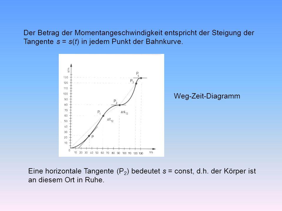 Der Betrag der Momentangeschwindigkeit entspricht der Steigung der Tangente s = s(t) in jedem Punkt der Bahnkurve.