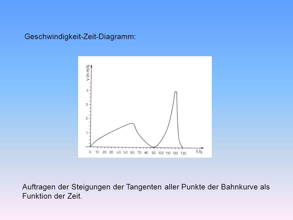 Geschwindigkeit-Zeit-Diagramm: Auftragen der Steigungen der Tangenten aller Punkte der Bahnkurve als Funktion der Zeit.