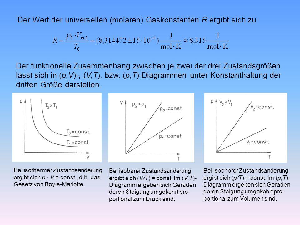 Der Wert der universellen (molaren) Gaskonstanten R ergibt sich zu Der funktionelle Zusammenhang zwischen je zwei der drei Zustandsgrößen lässt sich in (p,V)-, (V,T), bzw.