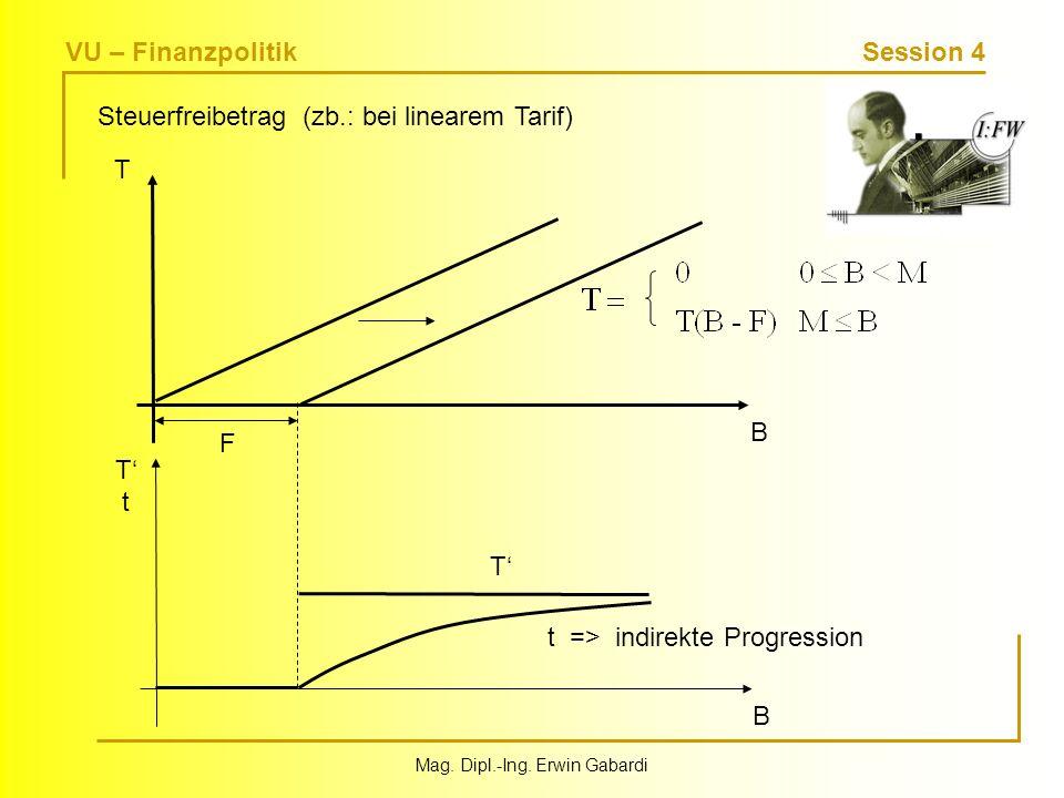 VU – Finanzpolitik Session 4 Mag. Dipl.-Ing. Erwin Gabardi Steuerfreibetrag (zb.: bei linearem Tarif) F T B TtTt B T t => indirekte Progression
