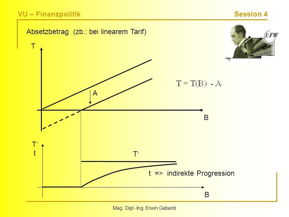 VU – Finanzpolitik Session 4 Mag. Dipl.-Ing. Erwin Gabardi Absetzbetrag (zb.: bei linearem Tarif) TtTt B T t => indirekte Progression B T A
