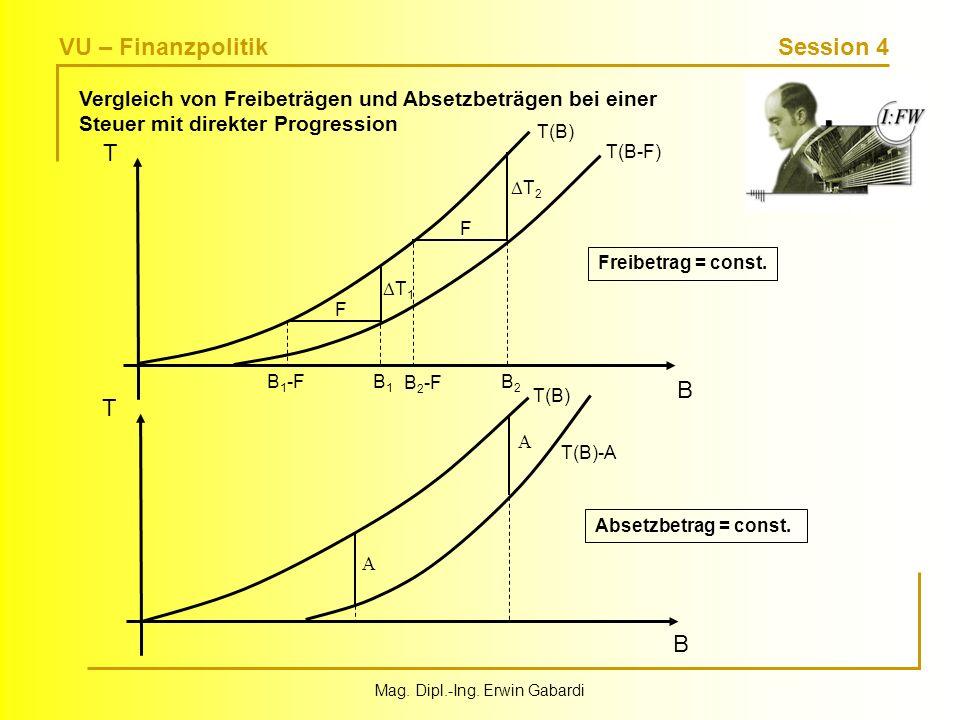 VU – Finanzpolitik Session 4 Mag. Dipl.-Ing. Erwin Gabardi Output Vergleich von Freibeträgen und Absetzbeträgen bei einer Steuer mit direkter Progress