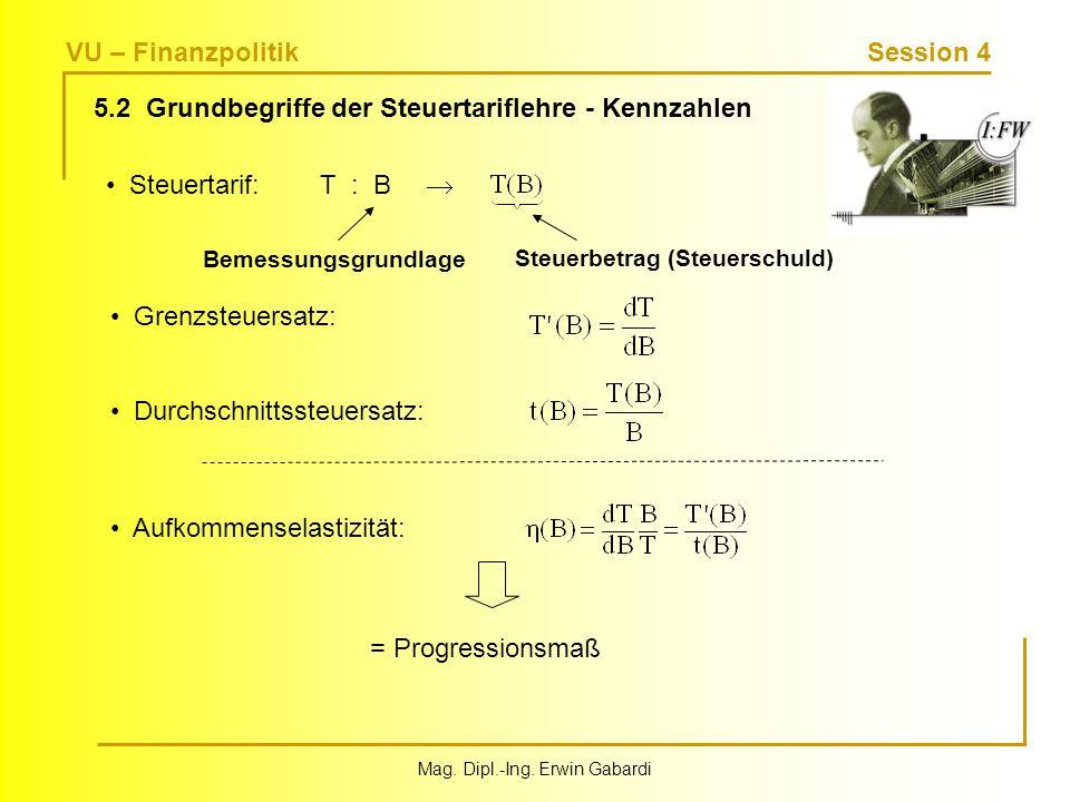 VU – Finanzpolitik Session 4 Mag. Dipl.-Ing. Erwin Gabardi 5.2 Grundbegriffe der Steuertariflehre - Kennzahlen Steuertarif:T : B Bemessungsgrundlage S