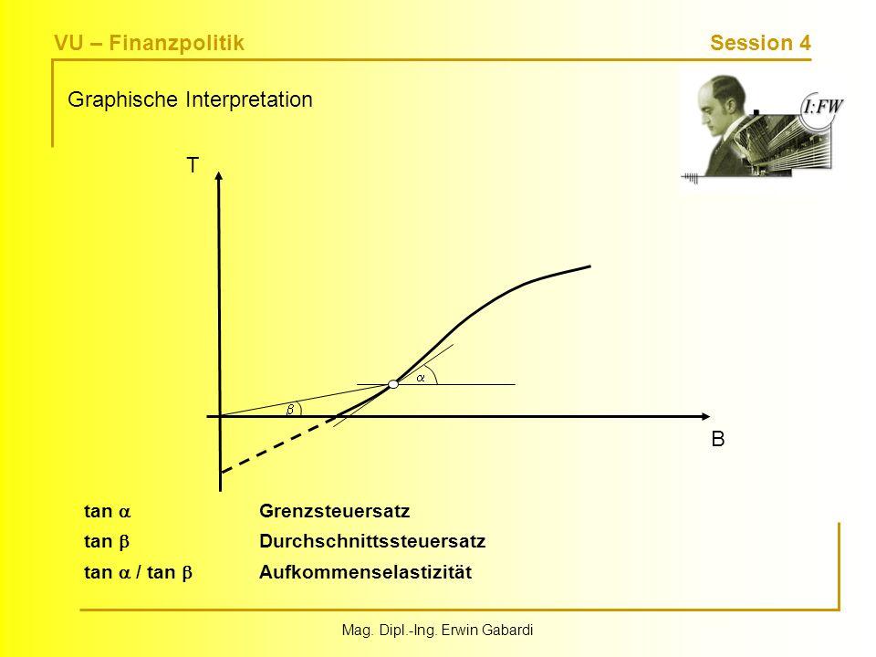 VU – Finanzpolitik Session 4 Mag. Dipl.-Ing. Erwin Gabardi Graphische Interpretation T B tan Grenzsteuersatz tan Durchschnittssteuersatz tan / tan Auf