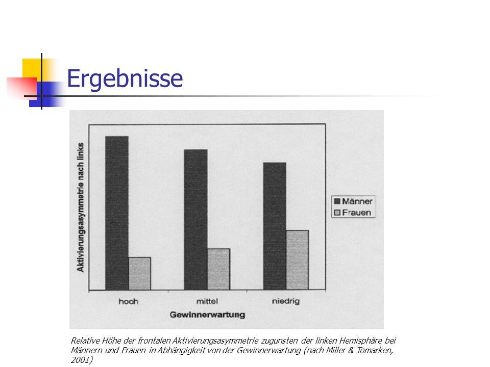 Ergebnisse Relative Höhe der frontalen Aktivierungsasymmetrie zugunsten der linken Hemisphäre bei Männern und Frauen in Abhängigkeit von der Gewinnerw