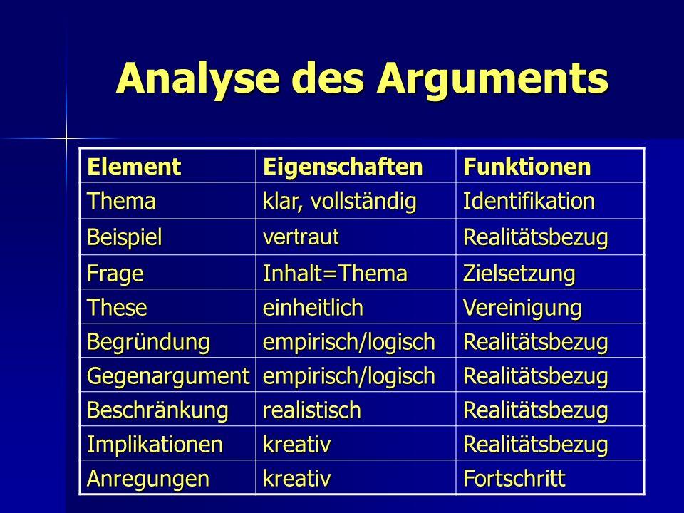 Analyse des Arguments ElementEigenschaftenFunktionen Thema klar, vollständig Identifikation BeispielvertrautRealitätsbezug FrageInhalt=ThemaZielsetzun
