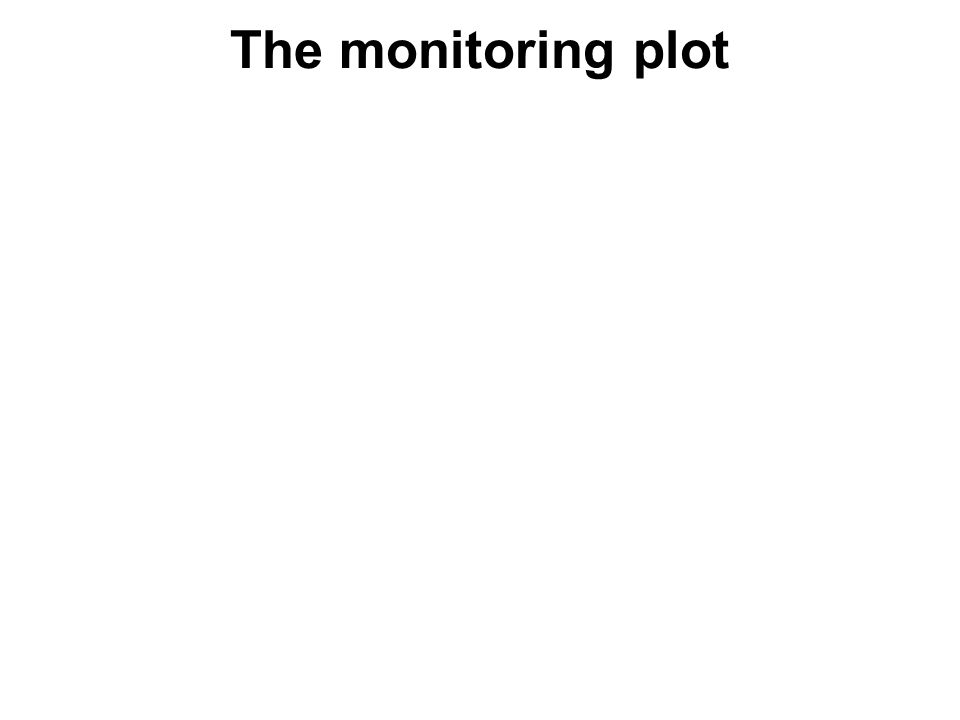 The monitoring plot