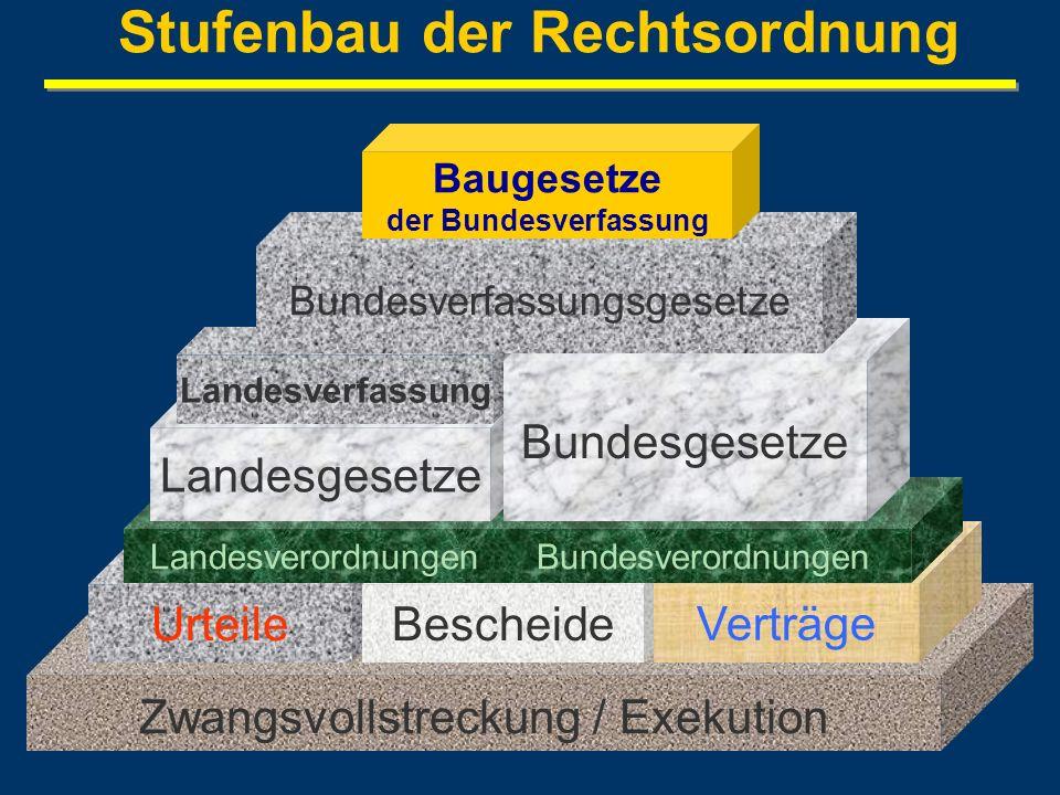 Stufenbau der Rechtsordnung Zwangsvollstreckung / Exekution UrteileBescheide Verträge LandesverordnungenBundesverordnungen Landesgesetze Landesverfass
