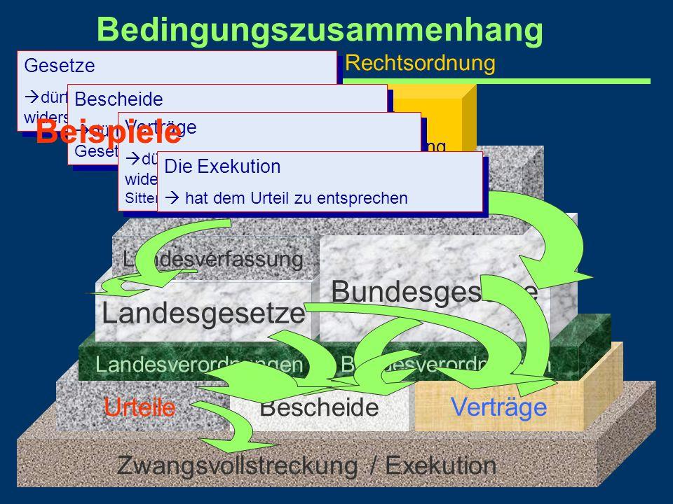 Bedingungszusammenhang des Stufenbaus der Rechtsordnung Zwangsvollstreckung / Exekution UrteileBescheide Verträge LandesverordnungenBundesverordnungen