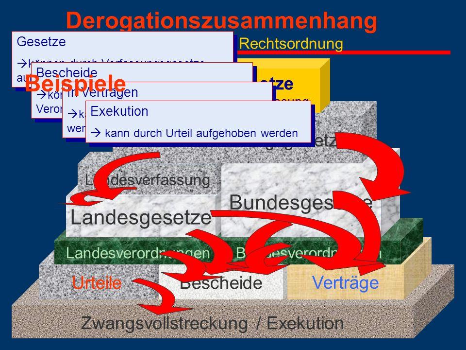 Derogationszusammenhang des Stufenbaus der Rechtsordnung Zwangsvollstreckung / Exekution UrteileBescheide Verträge LandesverordnungenBundesverordnunge