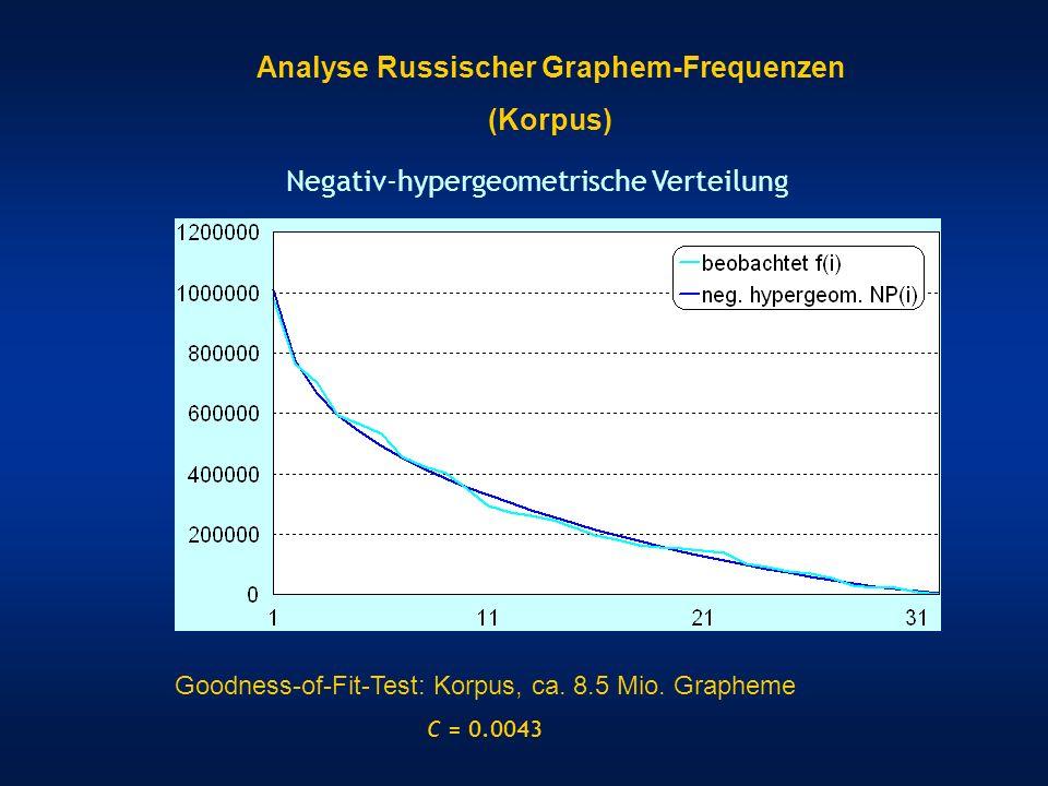 Geometrische Verteilung und Good-Verteilung Gesamt-Korpus: C = 0.0211 Gesamt-Korpus: C = 0.13