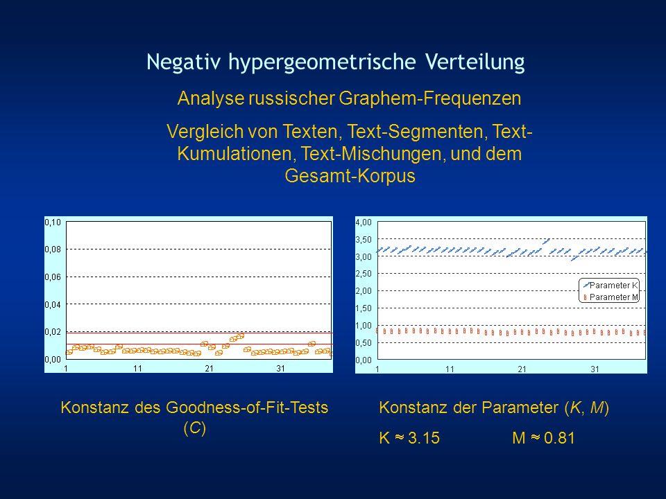 n = Inventargröße, x = Klasse 2 Parameter: K, M Negativ-hypergeometrische Verteilung Analyse Russischer Graphem-Frequenzen (Korpus) Goodness-of-Fit-Test: Korpus, ca.