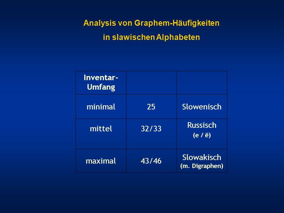 Vergleich: Russisch (33) – Slowenisch (25) Werte der Parameter K und M für jeweils 30 Texte (mit 95%-Konfidenzintervall für K)