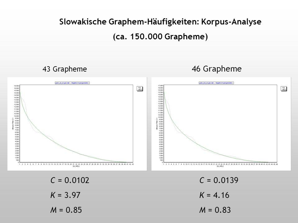 Slowakische Graphem-Häufigkeiten Folgt auch das Slowakische der neg.