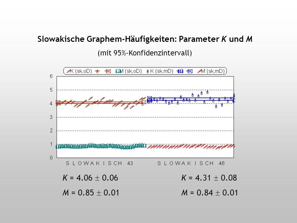 Slowakische Graphem-Häufigkeiten: Text-Analysen (30 Texte verschiedener Textsorten)