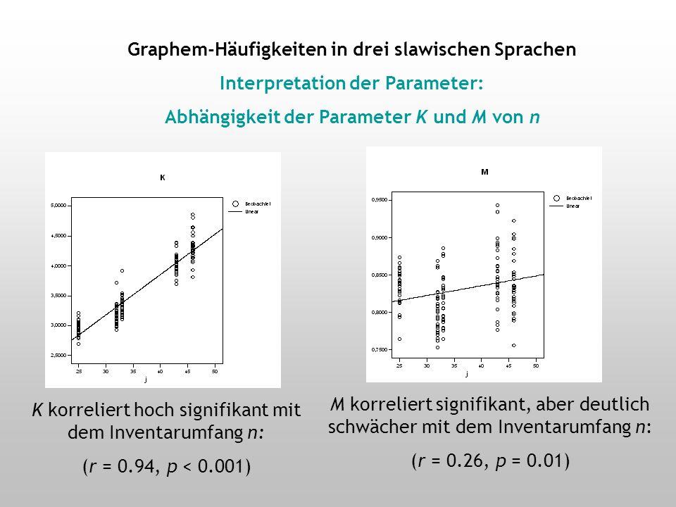 Graphem-Häufigkeiten in drei slawischen Sprachen: Fehlerbalken-Diagramme für K und M 1.Slowenisch: 25 2.Russisch: 32 (ohne ё) 3.Russisch: 33 (mit ё) 4.Slowakisch: 43 (ohne Digraphen) 5.Slowakisch: 46 (mit Digraphen) 1.Überlappung von M 2.Keine Überlappung von K 3.Korrelation von K und n