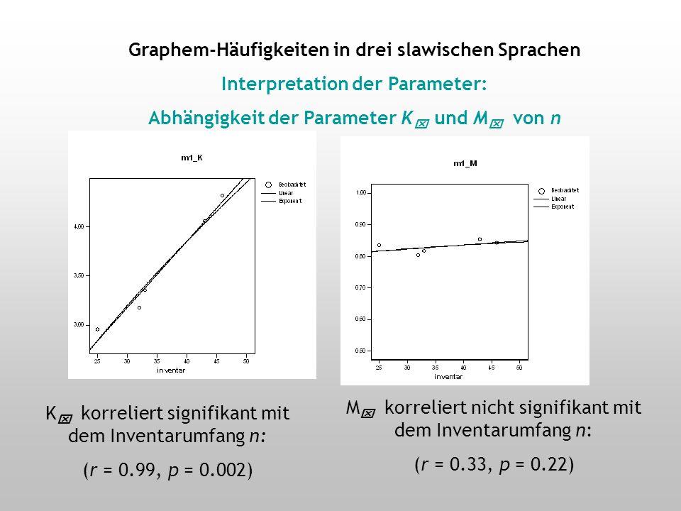 Graphem-Häufigkeiten in drei slawischen Sprachen Interpretation der Parameter: Abhängigkeit der Parameter K und M von n K korreliert hoch signifikant mit dem Inventarumfang n: (r (r = 0.94, p < 0.001) M korreliert signifikant, aber deutlich schwächer mit dem Inventarumfang n:n: (r (r = 0.26, p = 0.01)