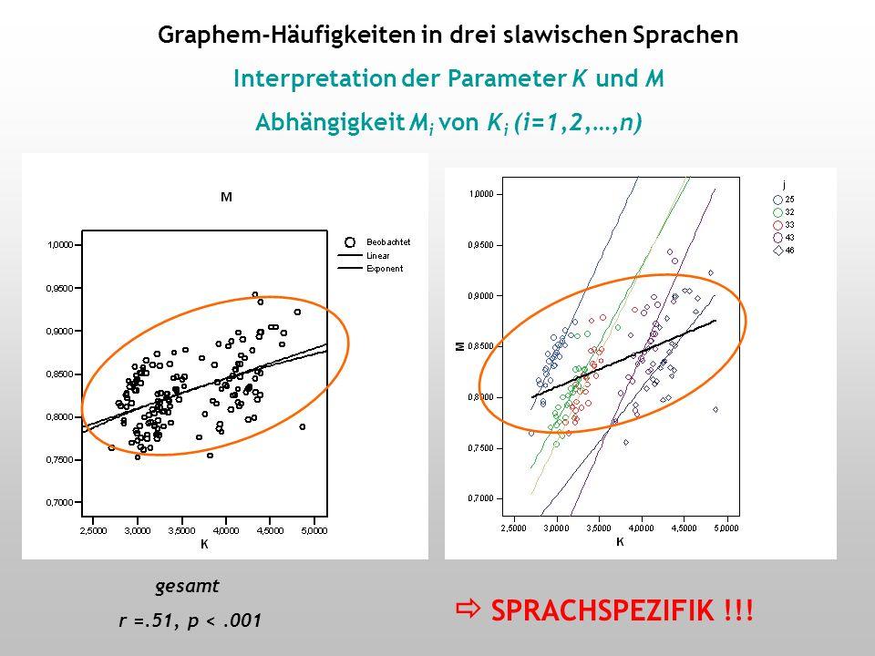 Graphem-Häufigkeiten in drei slawischen Sprachen Interpretation der Parameter: Abhängigkeit der Parameter K und M von n K korreliert signifikant mit dem Inventarumfang n: (r (r = 0.99, p = 0.002) M korreliert nicht signifikant mit dem Inventarumfang n:n: (r (r = 0.33, p = 0.22)