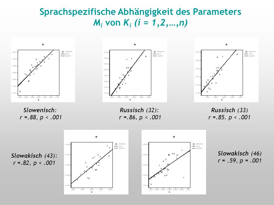 Graphem-Häufigkeiten in drei slawischen Sprachen Interpretation der Parameter K und M Abhängigkeit M i von K i (i=1,2,…,n) gesamt r =.51, p <.001 SPRACHSPEZIFIK !!!
