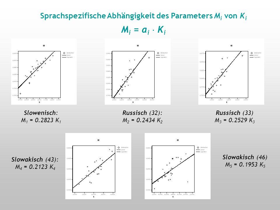 Sprachspezifische Abhängigkeit des Parameters M i von K i (i = 1,2,…,n) Slowenisch: r =.88, p <.001 Russisch (32): r =.86, p <.001 Russisch (33) r =.85.