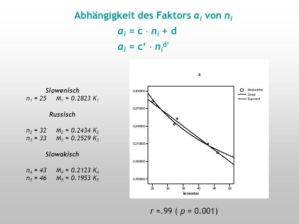 Sprachspezifische Abhängigkeit des Parameters M i von K i M i = a i K i Slowenisch: M1 M1 = 0.2823 K1K1 Russisch (32): M2 M2 = 0.2434 K2K2 Russisch (33) M3 M3 = 0.2529 K3K3 Slowakisch (43): M4 M4 = 0.2123 K4K4 Slowakisch (46) M5 M5 = 0.1953 K5K5