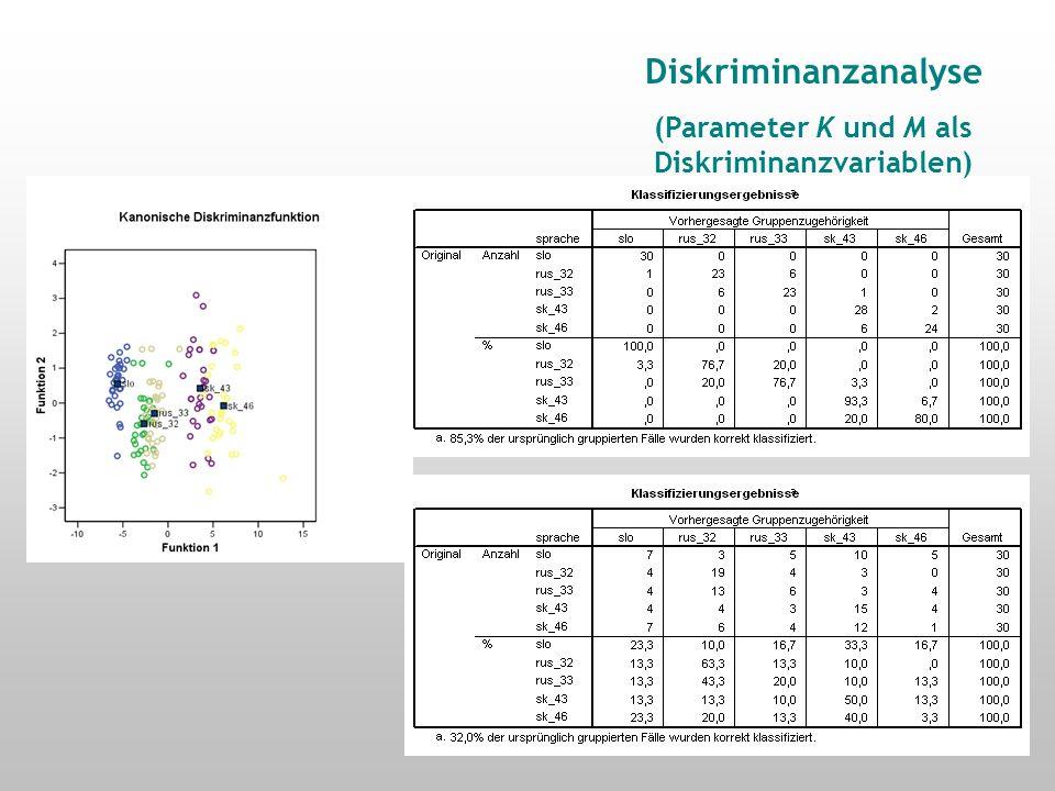 Post-Hoc-Mittelwert-Vergleich (Parameter K)