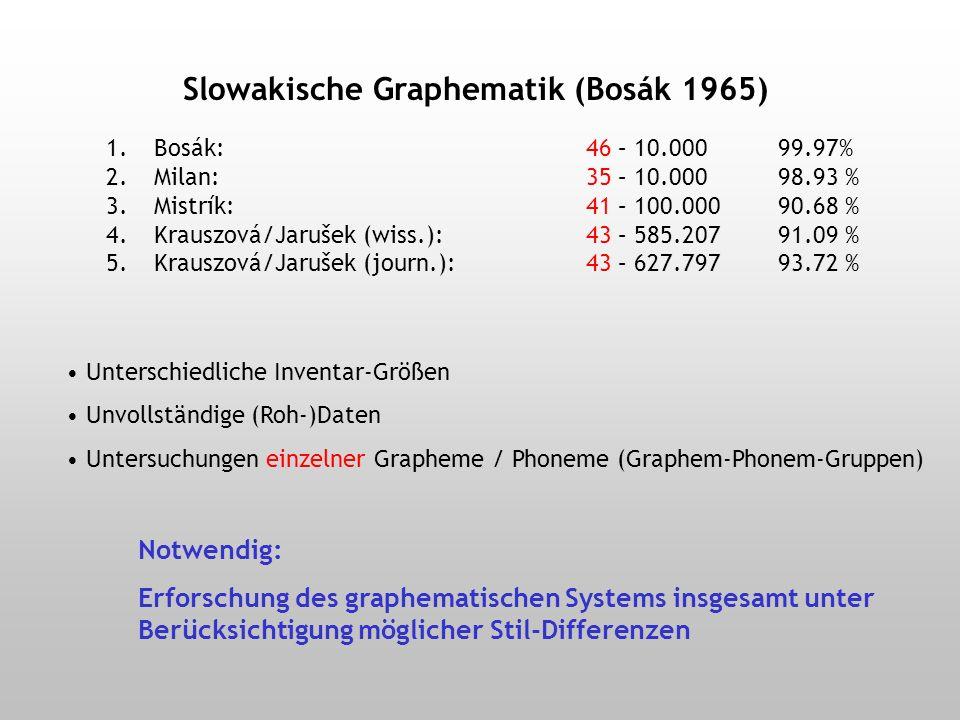 1.Milan (1957): 35 – 10.000 2.Mistrík (1957): 41 – 100.000 3.Bosák (1965): 46 – 10.000 4.Krauszová/Jarušek (wiss.): 43 – 585.207 5.Krauszová/Jarušek (journ.): 43 – 627.797 Anfänge in den 50er Jahren: Praktische Bedürfnisse Stenographie Tastaturbelegung auf Schreibmaschinen Vergleich Graphematik – Phonologie