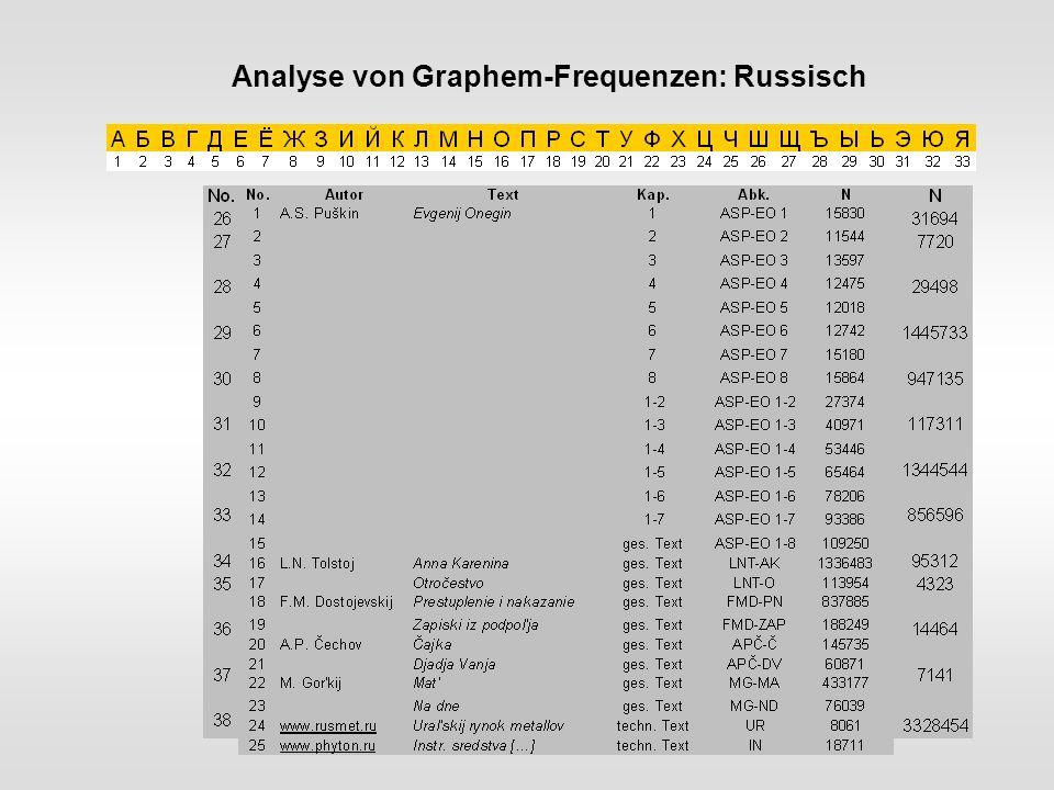 Analyse von Graphem-Frequenzen Methodologische Entscheidungen Daten-Homogenität Graphematische Daten (keine Phoneme) Kontrolle der Daten-Homogenität Texte vs.