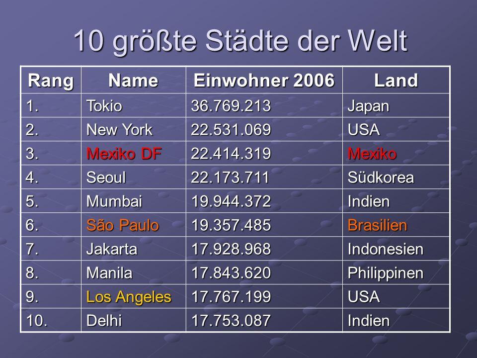 10 größte Städte der Welt RangName Einwohner 2006 Land 1.Tokio36.769.213Japan 2.