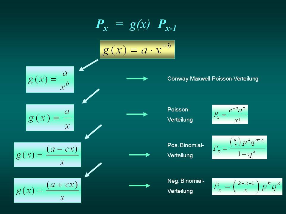 PxPx = g(x)P x-1 Conway-Maxwell-Poisson-Verteilung Poisson- Verteilung Pos. Binomial- Verteilung Neg. Binomial- Verteilung