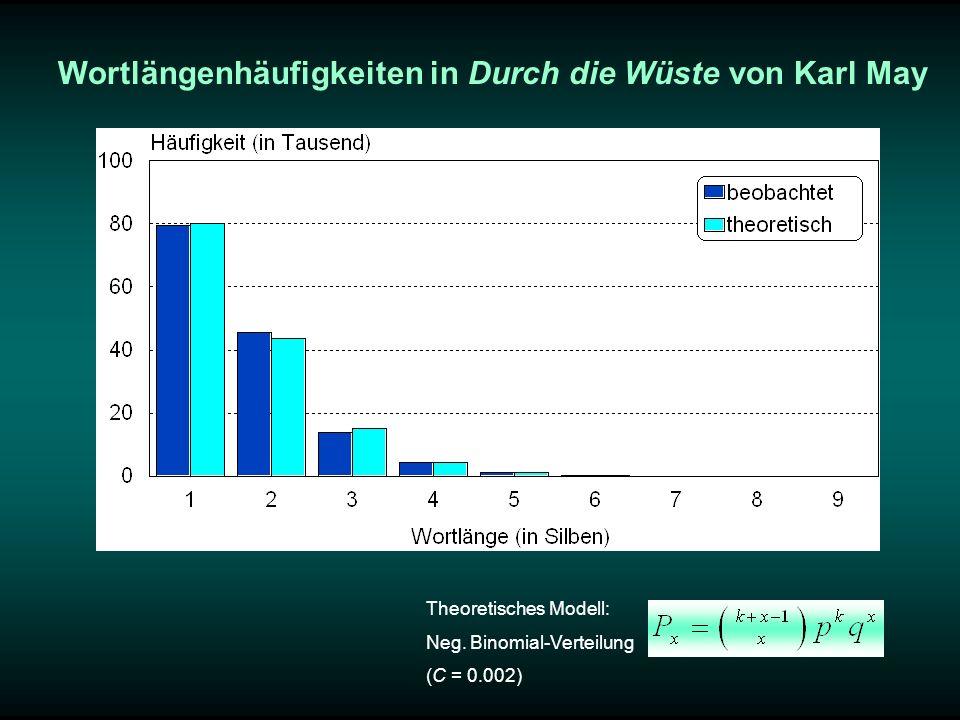 Wortlängenhäufigkeiten in Durch die Wüste von Karl May Theoretisches Modell: Neg. Binomial-Verteilung (C = 0.002)