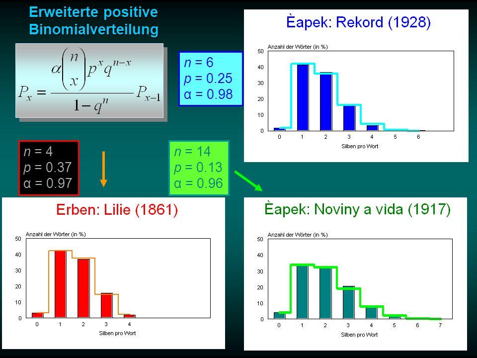 Εrweiterte positive Binomialverteilung n = 4 p = 0.37 α = 0.97 n = 14 p = 0.13 α = 0.96 n = 6 p = 0.25 α = 0.98