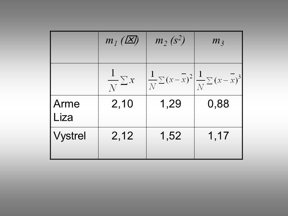 m 1 ( x ) m 2 (s 2 )m3m3 Arme Liza 2,101,290,88 Vystrel2,121,521,17
