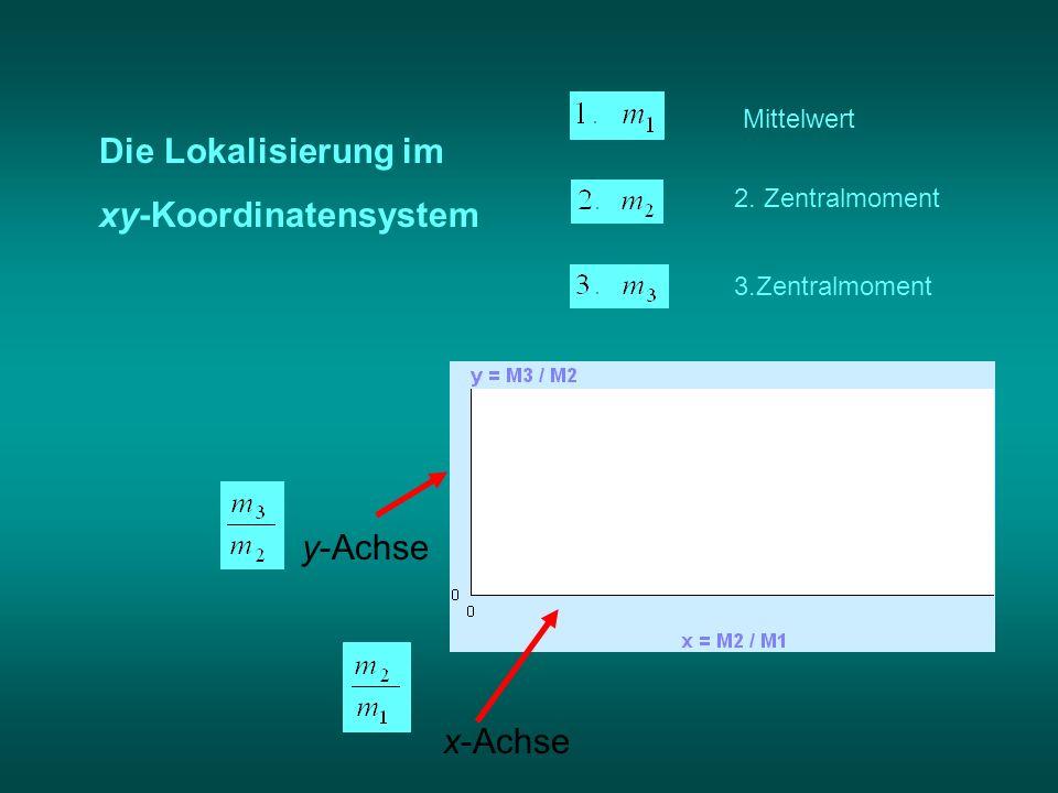 Die Lokalisierung im xy-Koordinatensystem y-Achse x-Achse Mittelwert 2. Zentralmoment 3.Zentralmoment
