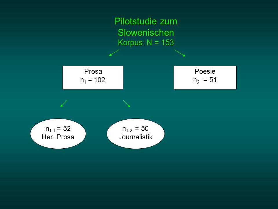 Pilotstudie zum Slowenischen Korpus: N = 153 Prosa n 1 = 102 Poesie n 2 = 51 n 1.2. = 50 Journalistik n 1.1. = 52 liter. Prosa