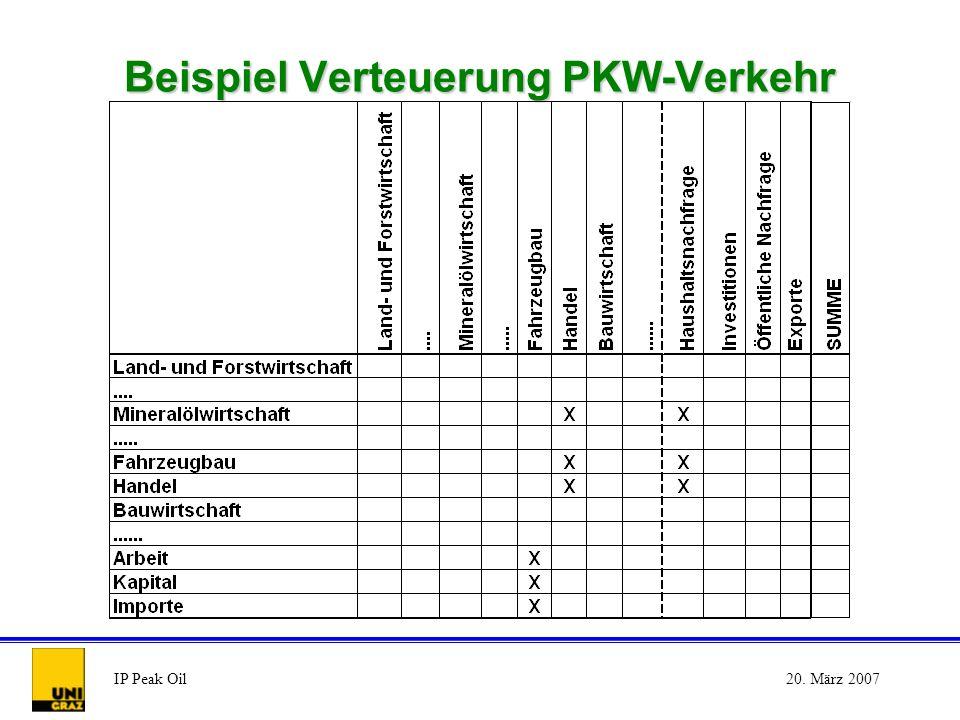 IP Peak Oil20. März 2007 Beispiel Verteuerung PKW-Verkehr