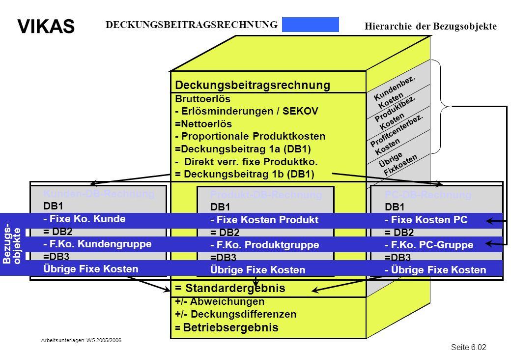 VIKAS Arbeitsunterlagen WS 2005/2006 DECKUNGSBEITRAGSRECHNUNG Hierarchie der Bezugsobjekte Deckungsbeitragsrechnung Bruttoerlös - Erlösminderungen / S