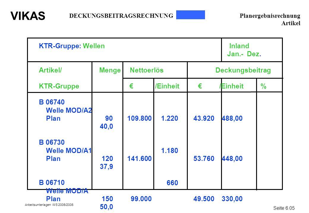 VIKAS Arbeitsunterlagen WS 2005/2006 KTR-Gruppe: Wellen Inland Jan.- Dez. Artikel/ Menge Nettoerlös Deckungsbeitrag KTR-Gruppe /Einheit /Einheit % B 0