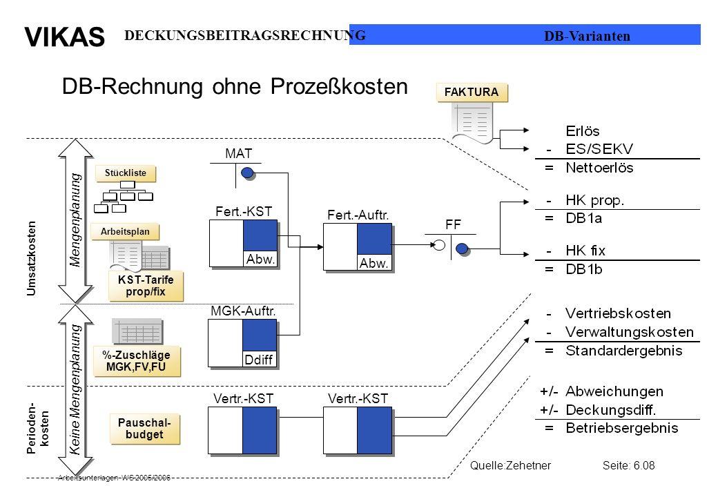 VIKAS Arbeitsunterlagen WS 2005/2006 DB-Rechnung ohne Prozeßkosten Stückliste MAT Fert.-KST Abw. Fert.-Auftr. Abw. FF MGK-Auftr. Ddiff %-Zuschläge MGK