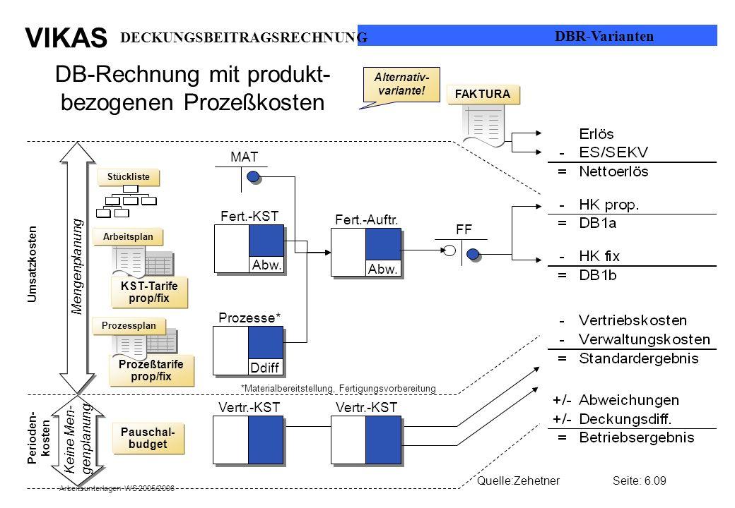 VIKAS Arbeitsunterlagen WS 2005/2006 DB-Rechnung mit produkt- bezogenen Prozeßkosten Stückliste MAT Fert.-KST Abw. Fert.-Auftr. Abw. FF Prozesse* Ddif