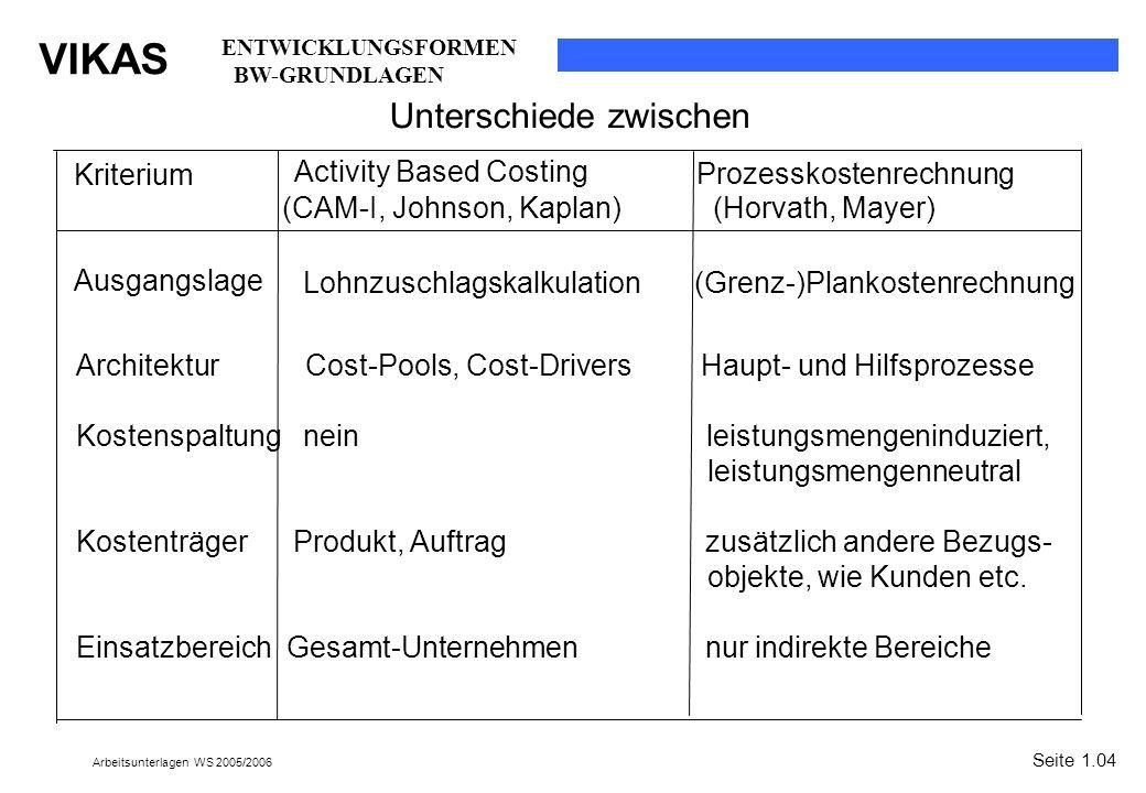 VIKAS Arbeitsunterlagen WS 2005/2006 Prozesskostenrechnung Seite 1.04 Activity Based Costing (CAM-I, Johnson, Kaplan) Unterschiede zwischen ENTWICKLUN