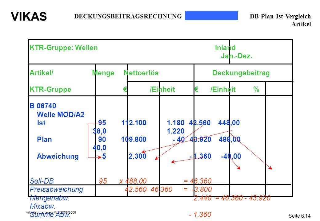 VIKAS Arbeitsunterlagen WS 2005/2006 1.180 1.220 - 40 KTR-Gruppe: Wellen Inland Jan.-Dez. Artikel/ Menge Nettoerlös Deckungsbeitrag KTR-Gruppe /Einhei