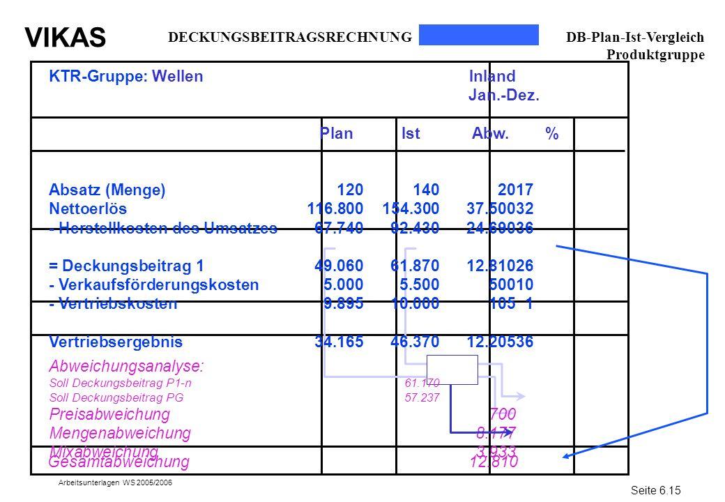 VIKAS Arbeitsunterlagen WS 2005/2006 DECKUNGSBEITRAGSRECHNUNG DB-Plan-Ist-Vergleich Produktgruppe Seite 6.15 Gesamtabweichung 12.810 KTR-Gruppe: Welle