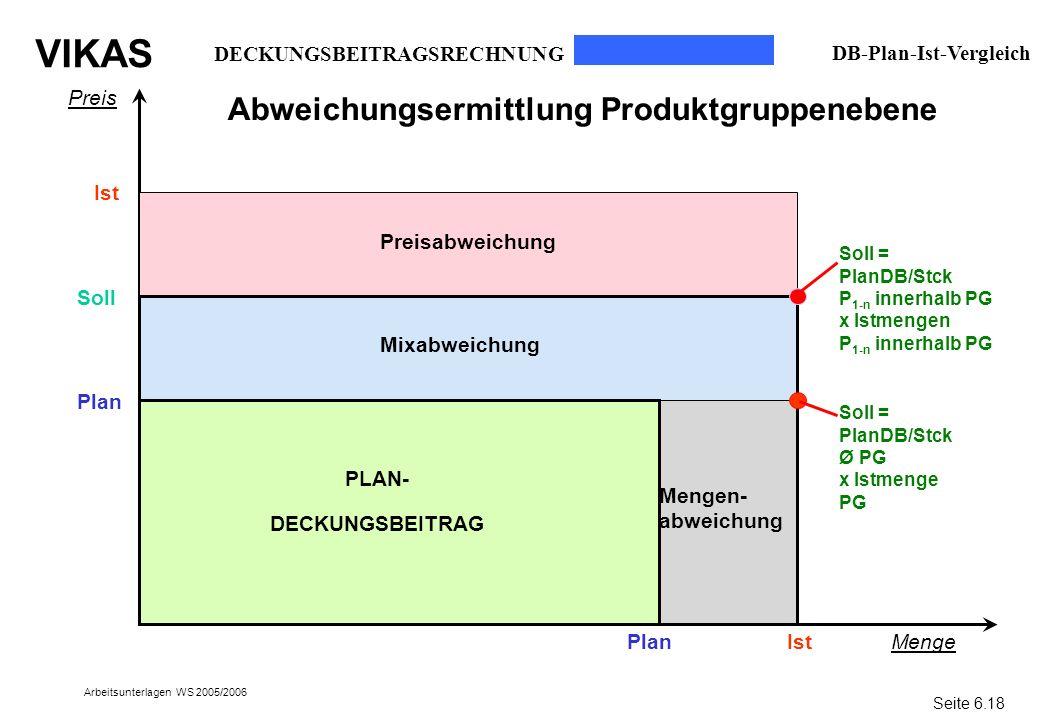 VIKAS Arbeitsunterlagen WS 2005/2006 Preis Menge Plan Ist Soll = PlanDB/Stck Ø PG x Istmenge PG PLAN- DECKUNGSBEITRAG Preisabweichung Soll Mixabweichu