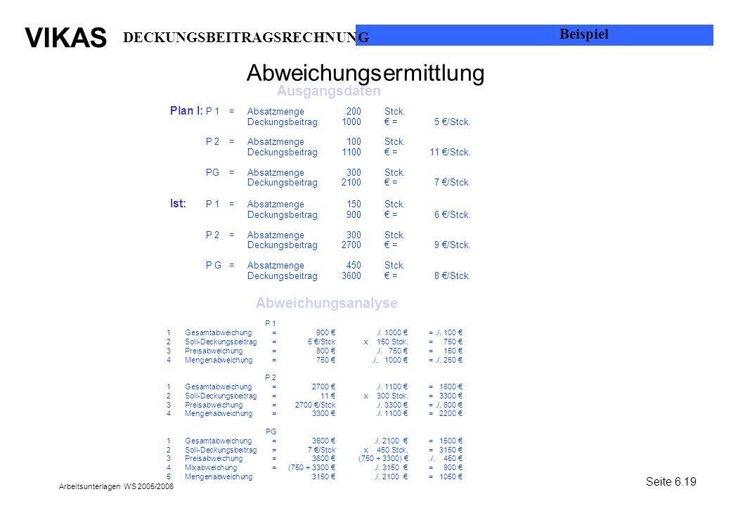 VIKAS Arbeitsunterlagen WS 2005/2006 Abweichungsermittlung Plan I: P 1=Absatzmenge200Stck. Deckungsbeitrag1000 =5 /Stck. P 2=Absatzmenge100Stck. Decku