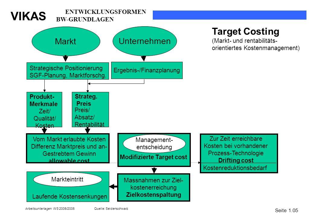 VIKAS Arbeitsunterlagen WS 2005/2006 Markt Strategische Positionierung SGF-Planung, Marktforschg. Produkt- Merkmale Zeit/ Qualität/ Kosten Strateg. Pr
