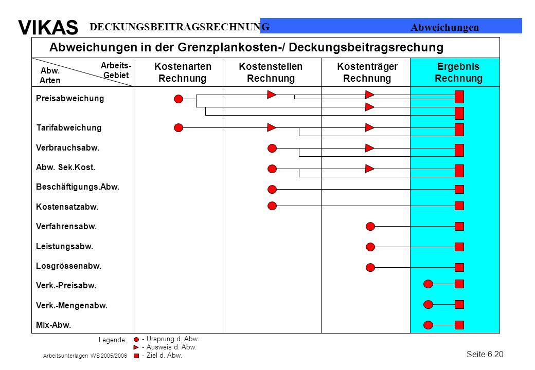 VIKAS Arbeitsunterlagen WS 2005/2006 Abweichungen in der Grenzplankosten-/ Deckungsbeitragsrechung Arbeits- Gebiet Abw. Arten Kostenarten Rechnung Kos