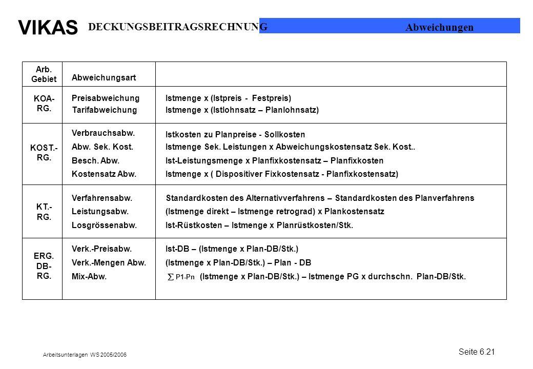 VIKAS Arbeitsunterlagen WS 2005/2006 Abweichungsart Preisabweichung Tarifabweichung Verbrauchsabw. Abw. Sek. Kost. Besch. Abw. Kostensatz Abw. Verfahr
