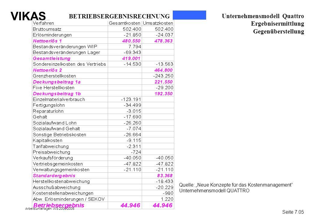 VIKAS Arbeitsunterlagen WS 2005/2006 Unternehmensmodell Quattro Ergebnisermittlung Gegenüberstellung BETRIEBSERGEBNISRECHNUNG Seite 7.05 Quelle: Neue